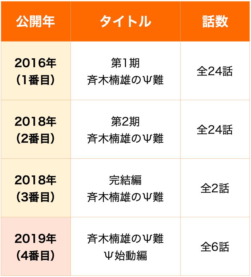 斉木楠雄のΨ難 順番
