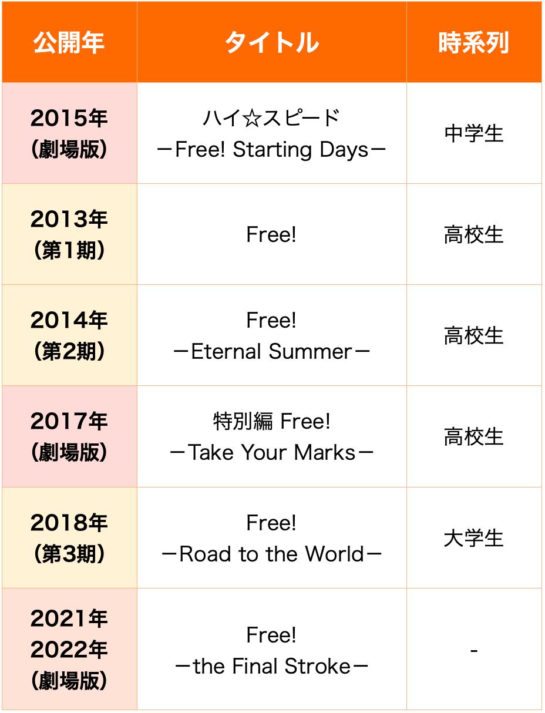 Free! 時系列