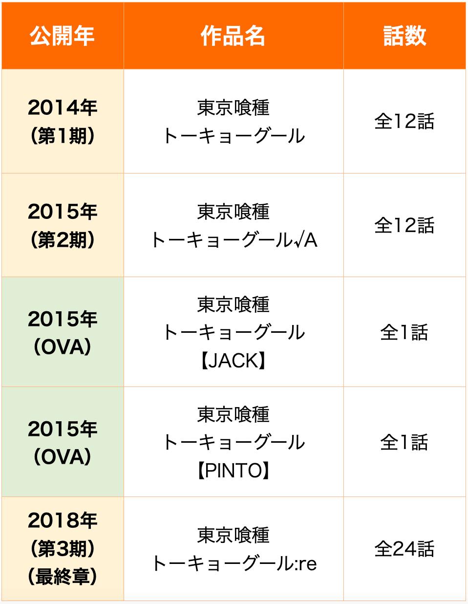 東京グール 順番