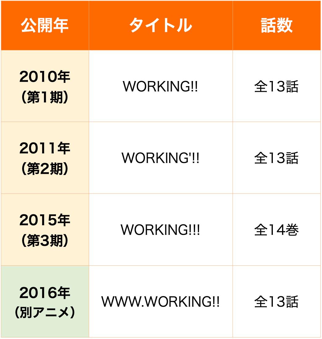 WORKING!! 順番